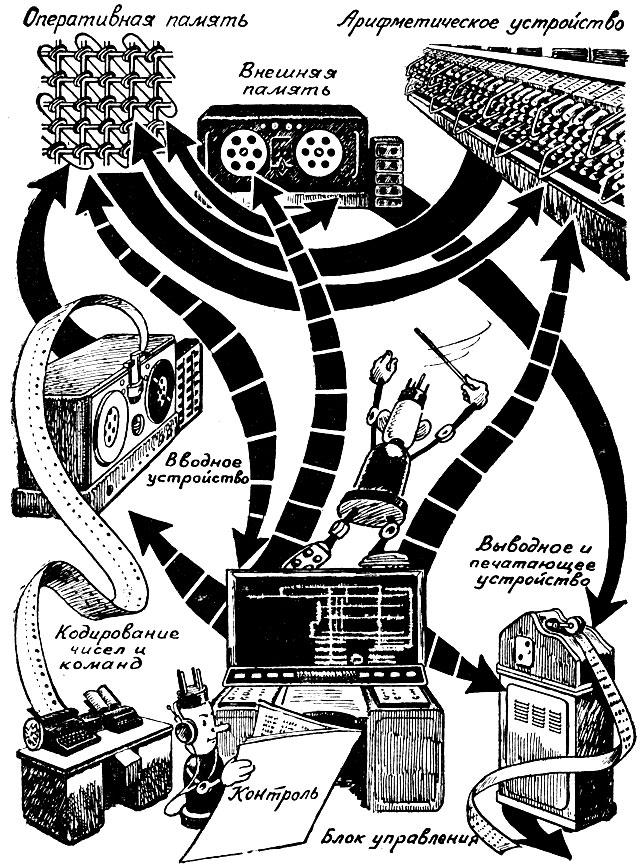 Блок-схема электронной быстродействующей вычислительной машины.  Сплошные стрелы - путь чисел пунктирные - путь команд.