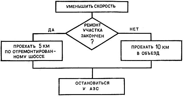 Блок схема азс