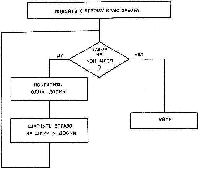 Блок-схема алгоритма покраски