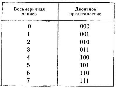 Перевод из двоичной системы в шестеричную