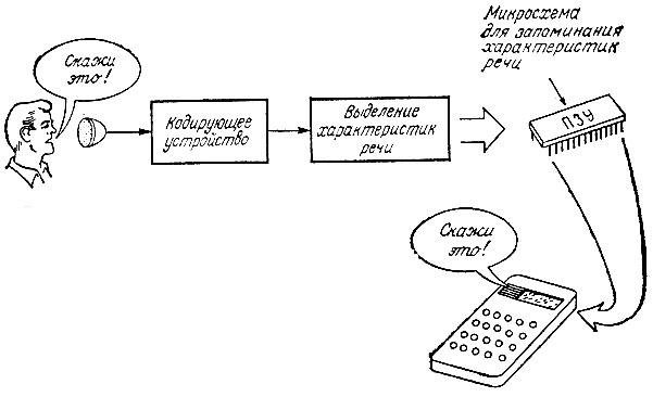 Синтез речи с цифровым