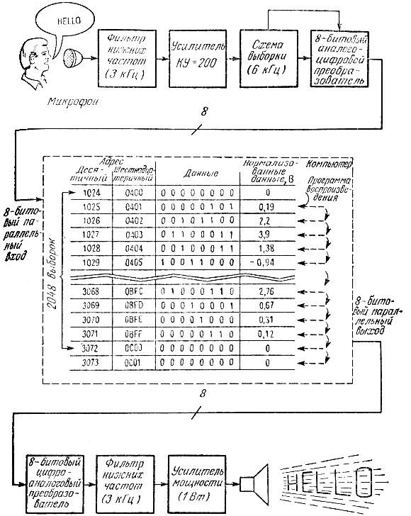 Упрощенная схема синтезатора