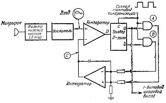 Схема дельта-модулятора