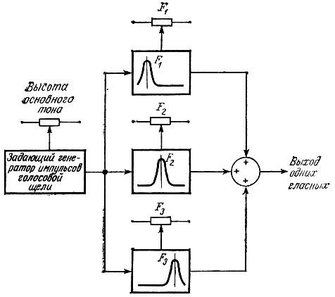 синтезатора речи