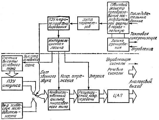 Структурная схема ЛПК-