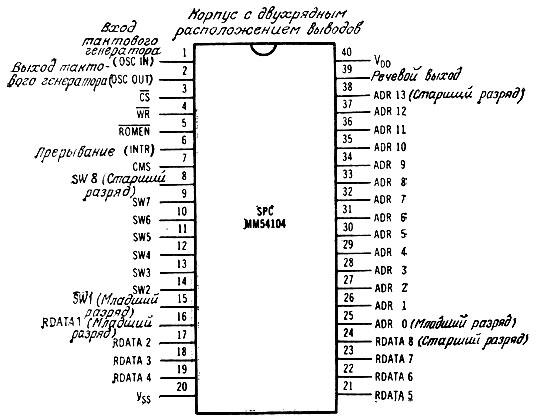 выводов микросхемы (вид