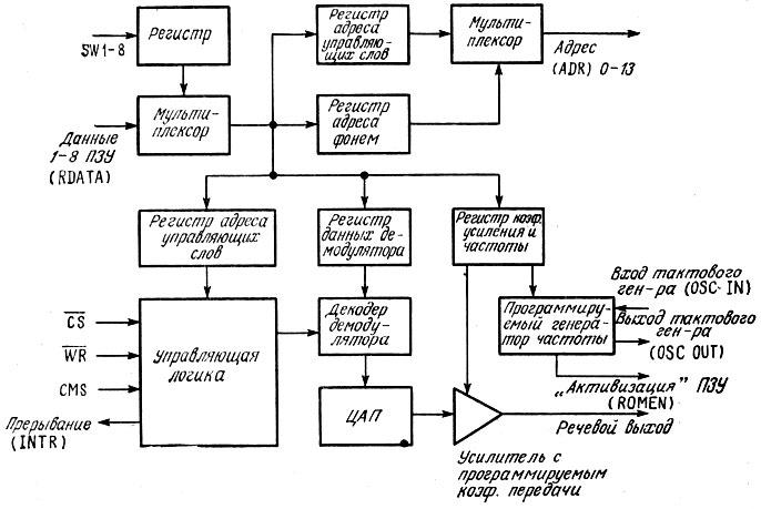 Структурная схема речевого
