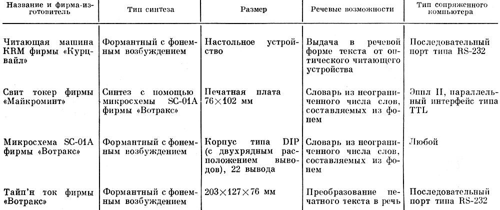 Таблица 7.4.