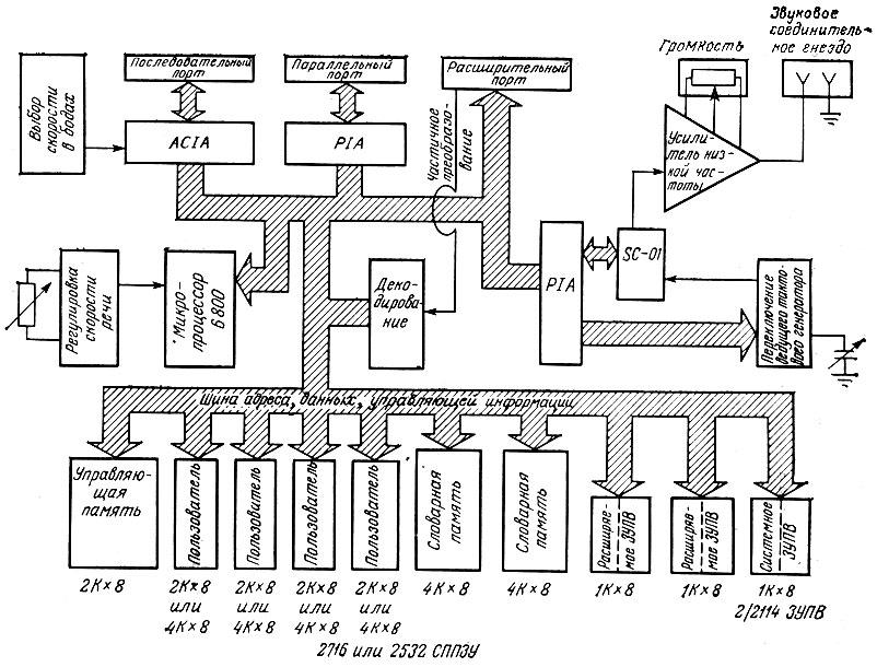 Структурная схема межблочных