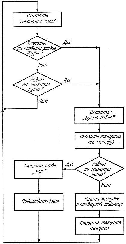 блок-схема программы будильник