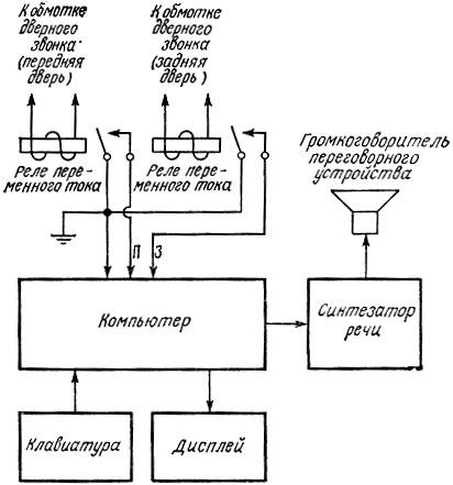 Схема говорящего дверного