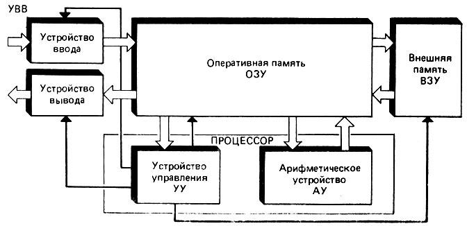 Структурная схема ЭВМ