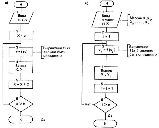 Схемы циклических алгоритмов