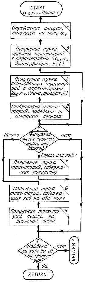 Блок-схема подпрограммы