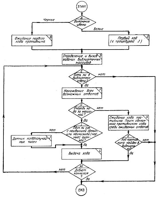 Пример алгоритма и блок схема